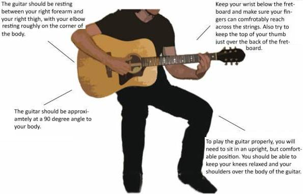 Holding a acoustic guitar